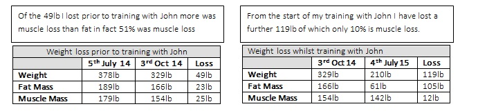 weight loss and fat loss comparison