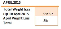 weight loss april