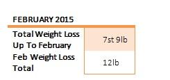 weight loss feb