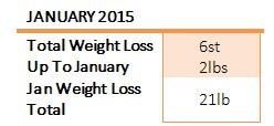 weight loss jan
