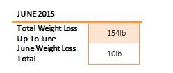 weight loss june